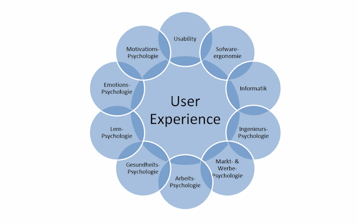 Aspekte von User Experience und Usability